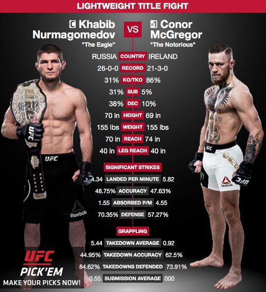 Khabib / McGregor - UFC 229